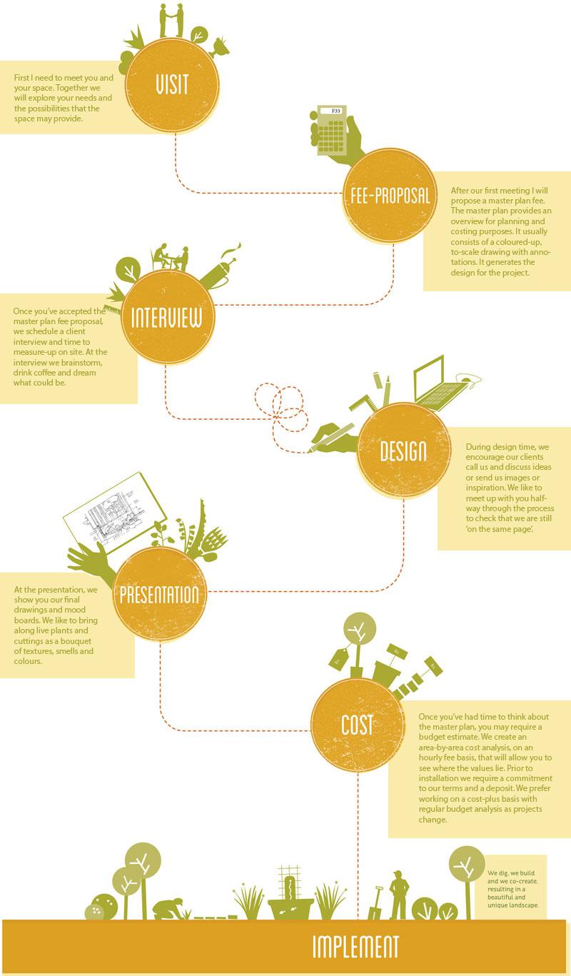 Co-creators-Process3